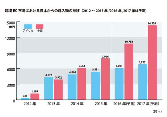 越境ECにおける日本からの購入額の推移