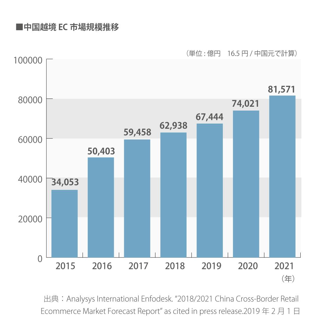 中国越境EC市場規模