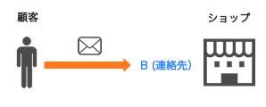 mail-p2