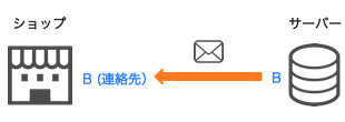 mail-p4
