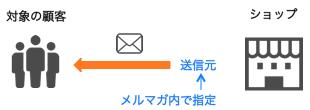 mail-p7